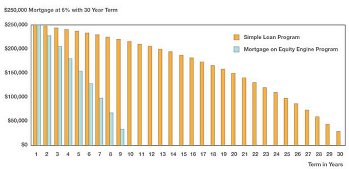 Mortgage 30 Year Graph Example